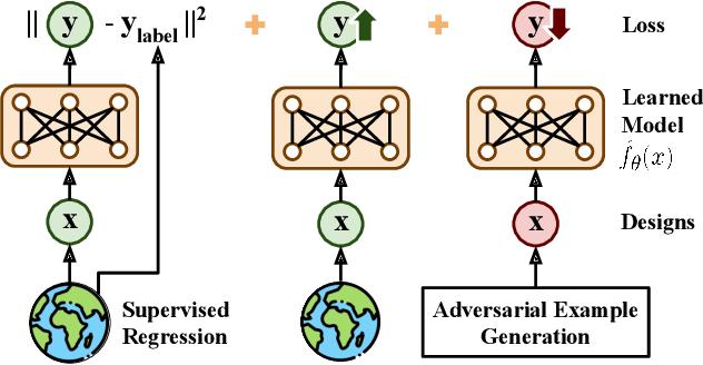 Figure 1 for Conservative Objective Models for Effective Offline Model-Based Optimization