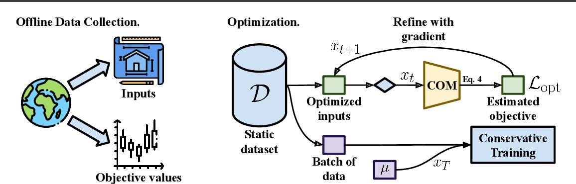 Figure 3 for Conservative Objective Models for Effective Offline Model-Based Optimization