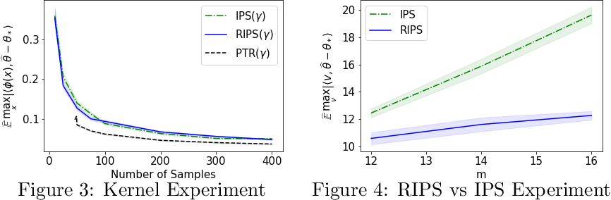 Figure 1 for High-Dimensional Experimental Design and Kernel Bandits