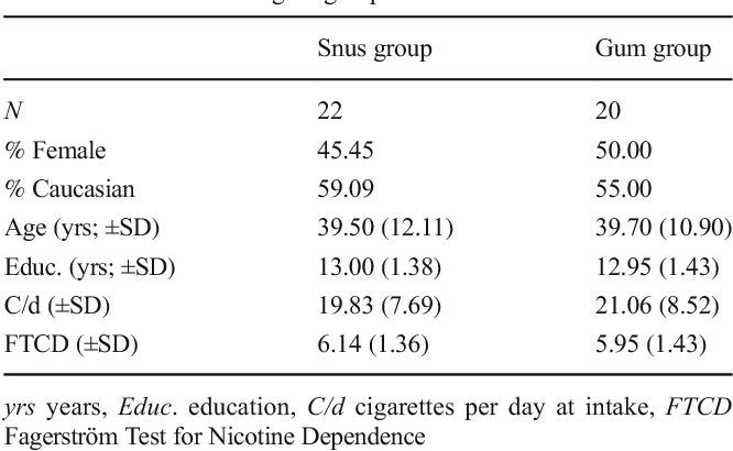 Naturalistic assessment of demand for cigarettes, snus, and nicotine