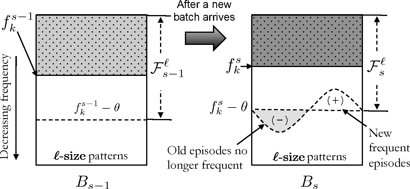 Figure 4 for Streaming Algorithms for Pattern Discovery over Dynamically Changing Event Sequences