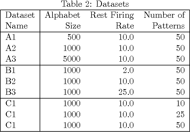 Figure 3 for Streaming Algorithms for Pattern Discovery over Dynamically Changing Event Sequences
