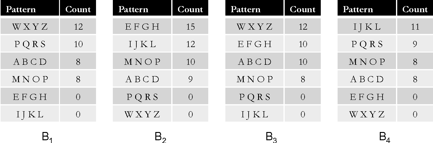 Figure 2 for Streaming Algorithms for Pattern Discovery over Dynamically Changing Event Sequences