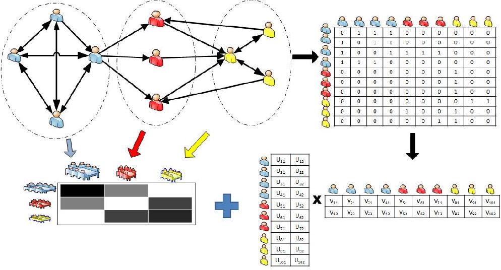 Figure 1 for Modeling Relational Data via Latent Factor Blockmodel