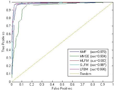 Figure 3 for Modeling Relational Data via Latent Factor Blockmodel