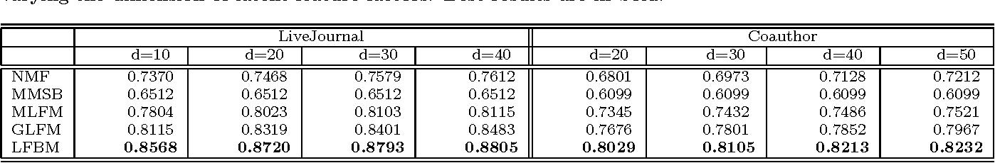 Figure 2 for Modeling Relational Data via Latent Factor Blockmodel