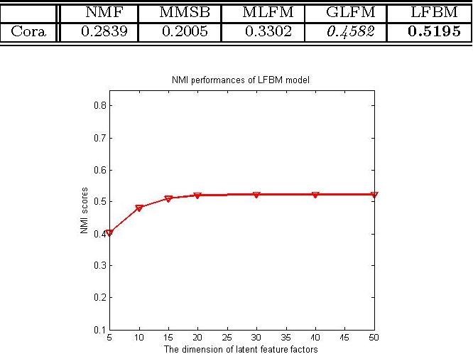 Figure 4 for Modeling Relational Data via Latent Factor Blockmodel