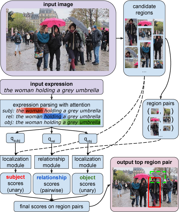 Figure 1 for Modeling Relationships in Referential Expressions with Compositional Modular Networks