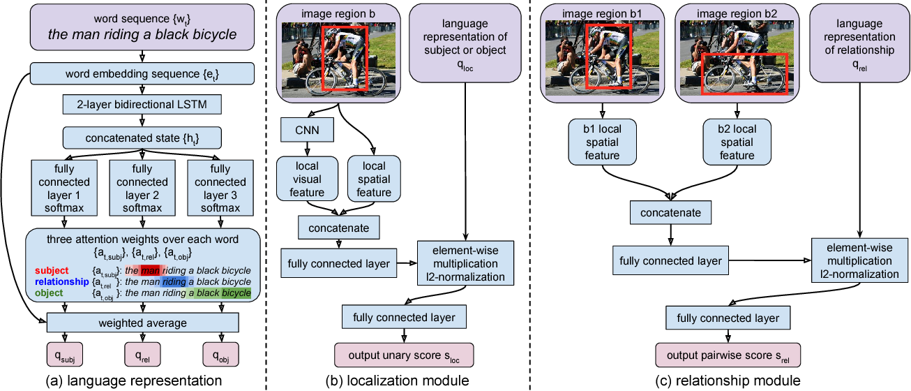 Figure 3 for Modeling Relationships in Referential Expressions with Compositional Modular Networks