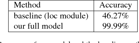 Figure 2 for Modeling Relationships in Referential Expressions with Compositional Modular Networks