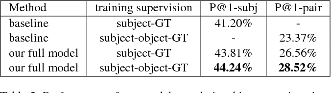 Figure 4 for Modeling Relationships in Referential Expressions with Compositional Modular Networks