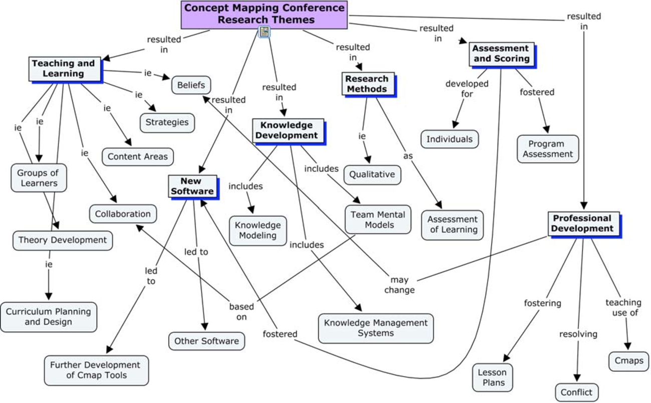 Concept Map Research Paper.Advancing Concept Map Research A Review Of 2004 And 2006 Cmc