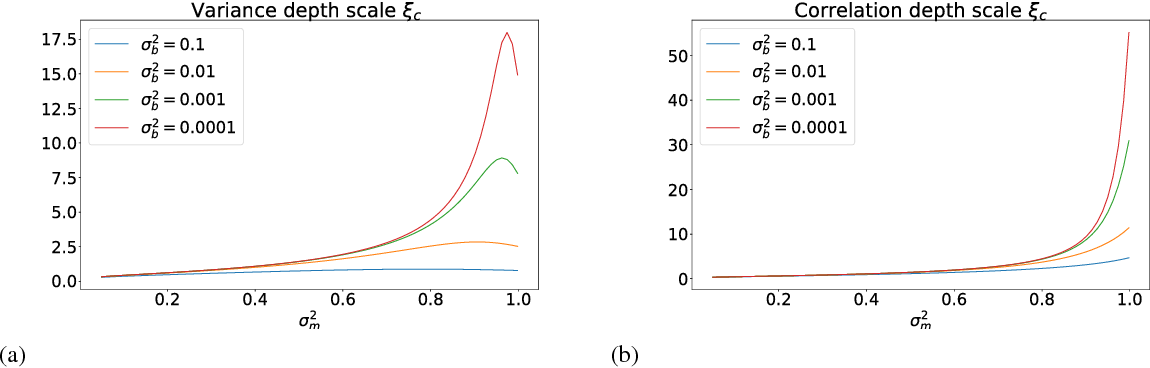 Figure 2 for Signal propagation in continuous approximations of binary neural networks
