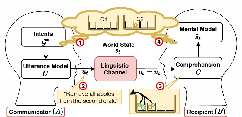 Figure 4 for Language (Re)modelling: Towards Embodied Language Understanding