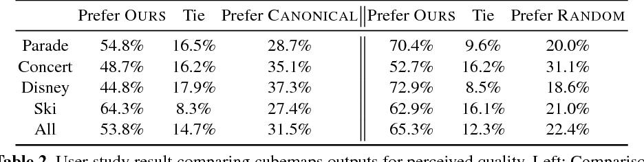 Figure 4 for Snap Angle Prediction for 360$^{\circ}$ Panoramas