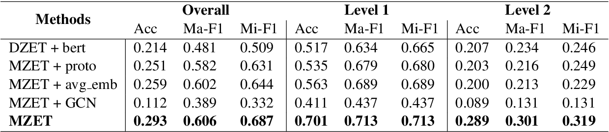 Figure 3 for MZET: Memory Augmented Zero-Shot Fine-grained Named Entity Typing