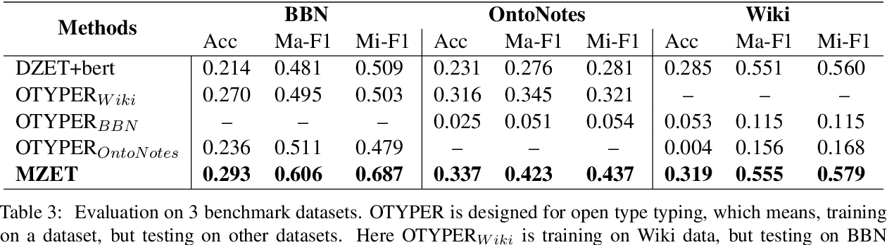 Figure 4 for MZET: Memory Augmented Zero-Shot Fine-grained Named Entity Typing
