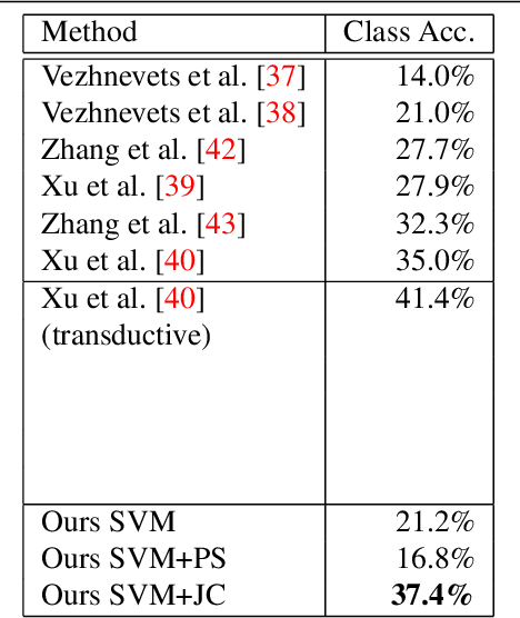 Figure 2 for Joint Calibration for Semantic Segmentation