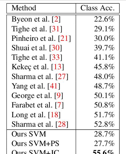 Figure 4 for Joint Calibration for Semantic Segmentation