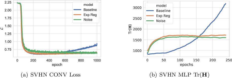 Figure 1 for Explicit Regularisation in Gaussian Noise Injections