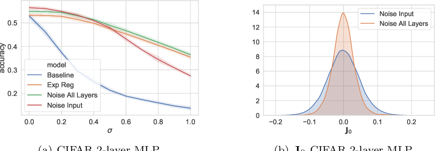 Figure 3 for Explicit Regularisation in Gaussian Noise Injections