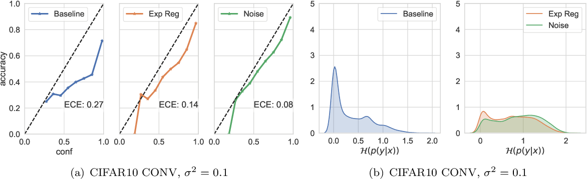 Figure 4 for Explicit Regularisation in Gaussian Noise Injections