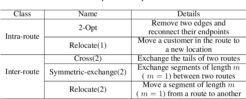 Figure 2 for Learning (Re-)Starting Solutions for Vehicle Routing Problems