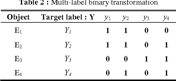 PDF] An Improvement of Label Power Set Method Based on