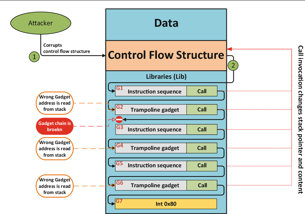 Figure 1 From Pure Call Oriented Programming Pcop Chaining The