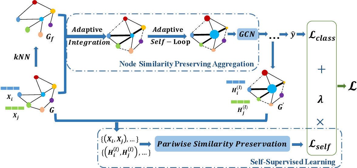 Figure 2 for Node Similarity Preserving Graph Convolutional Networks