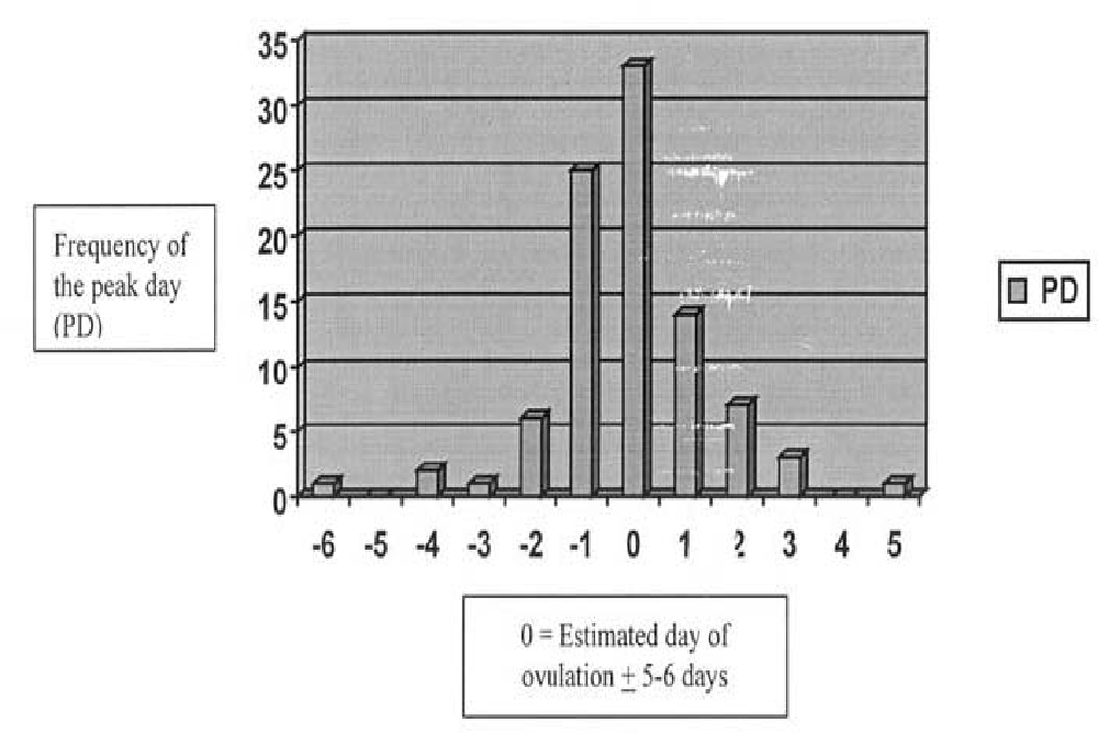 Figure 1 from Accuracy of the peak day of cervical mucus as a