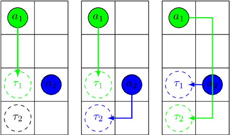 Figure 4 for Lifelong Multi-Agent Path Finding for Online Pickup and Delivery Tasks