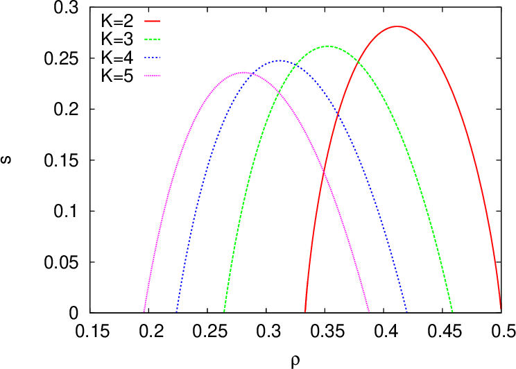 Figure 3 from Statistical mechanics of maximal independent