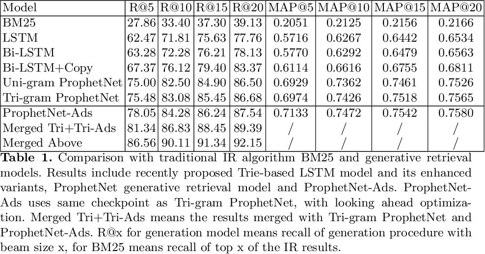 Figure 2 for ProphetNet-Ads: A Looking Ahead Strategy for Generative Retrieval Models in Sponsored Search Engine