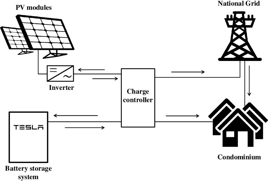 PDF] Community storage for small urban units including