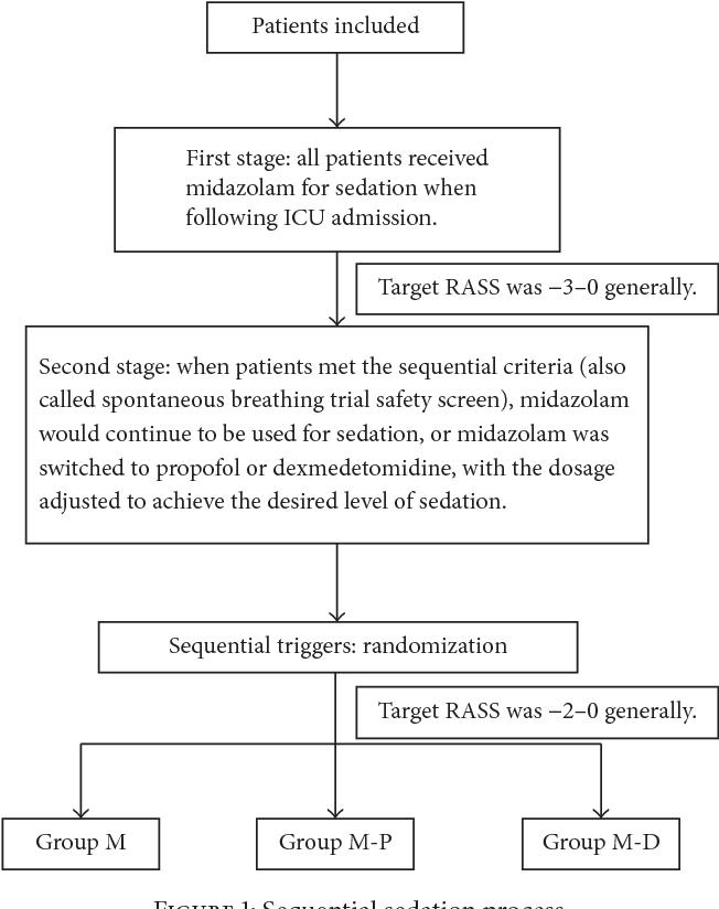 Sedating patients intensive care