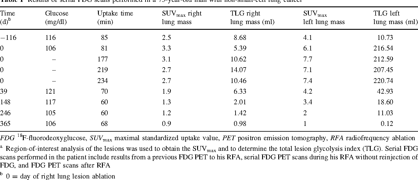 Table 1 Results of serial FDG scans performed in a 75-year-old man with non-small-cell lung cancera