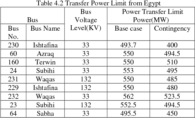 Benefits of FACTS devices for power exchange among Jordanian