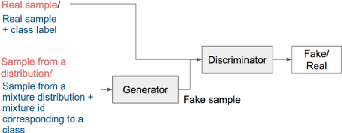 Figure 1 for On Enhancing Speech Emotion Recognition using Generative Adversarial Networks