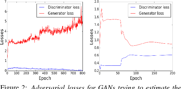 Figure 2 for On Enhancing Speech Emotion Recognition using Generative Adversarial Networks