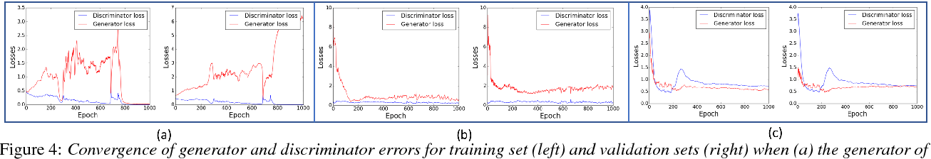 Figure 4 for On Enhancing Speech Emotion Recognition using Generative Adversarial Networks