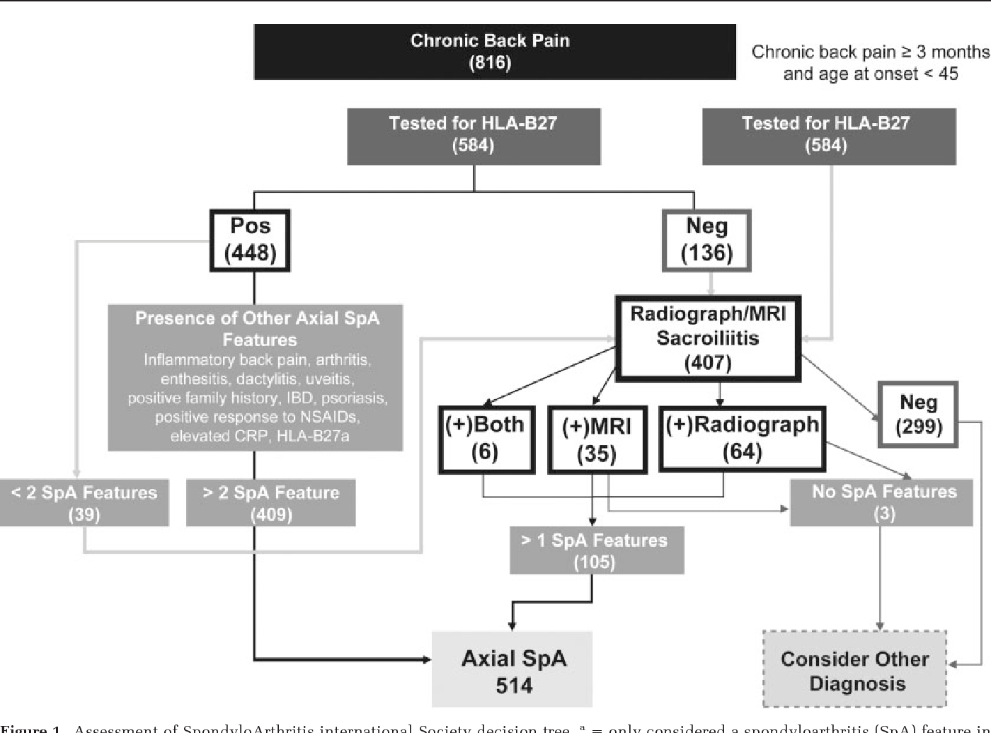 Prevalence of axial spondyloarthritis in United States rheumatology