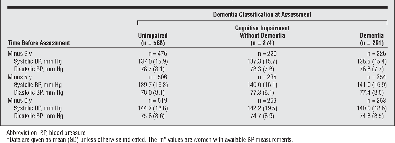 Table 2 From Blood Pressure Levels Before Dementia Semantic Scholar