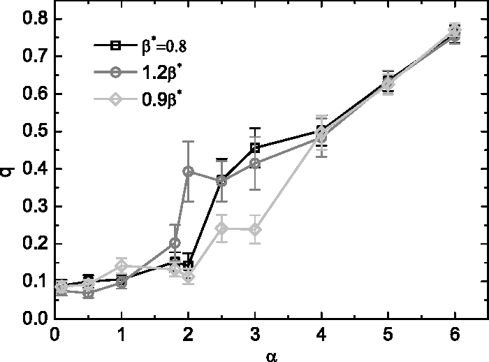 Figure 4 for Statistical mechanics of unsupervised feature learning in a restricted Boltzmann machine with binary synapses