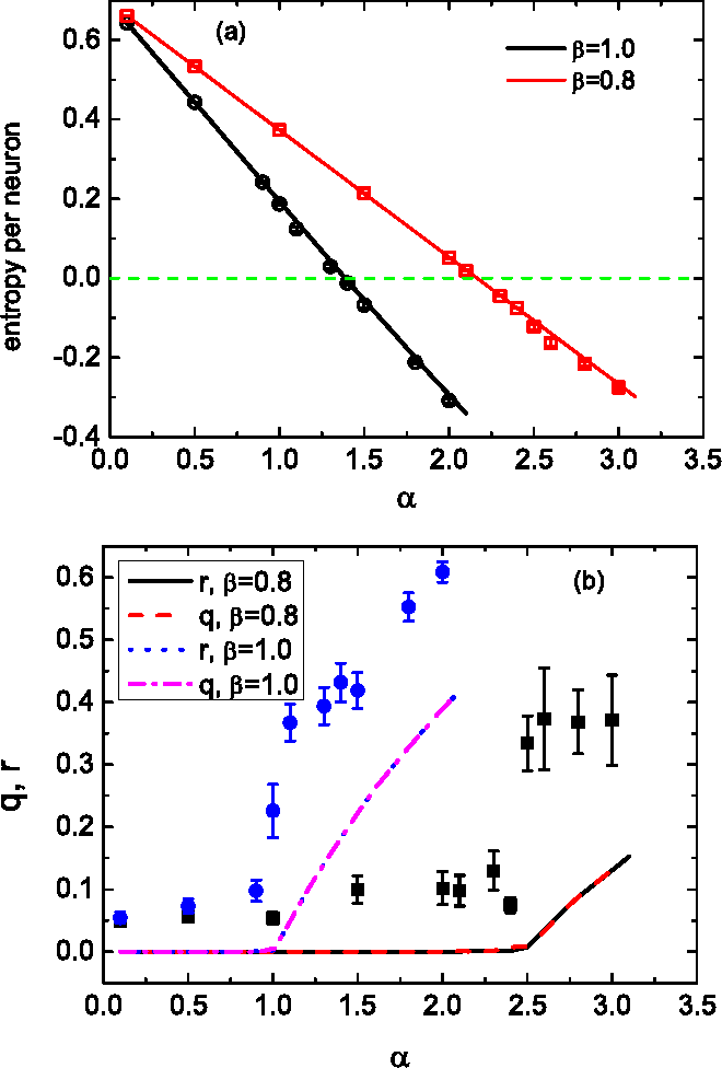 Figure 2 for Statistical mechanics of unsupervised feature learning in a restricted Boltzmann machine with binary synapses