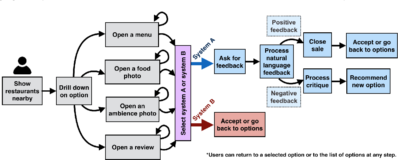 Figure 1 for Developing a Conversational Recommendation System for Navigating Limited Options