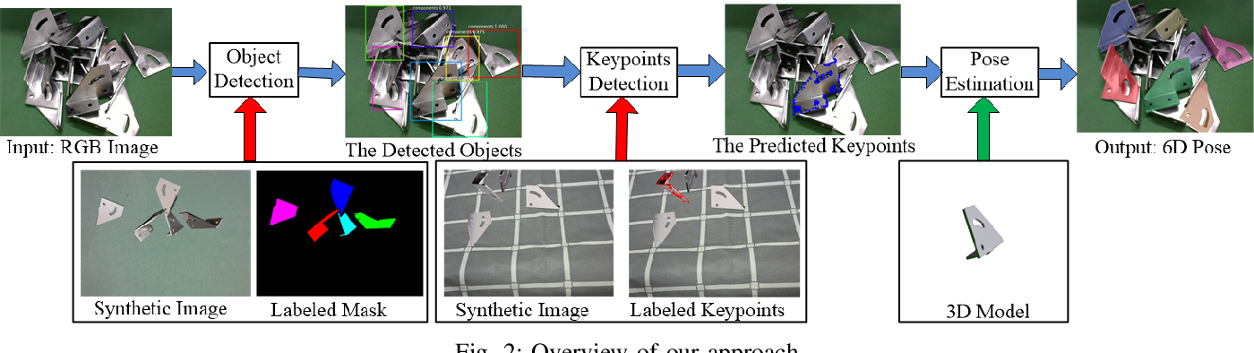 Figure 2 for Pose Estimation for Texture-less Shiny Objects in a Single RGB Image Using Synthetic Training Data