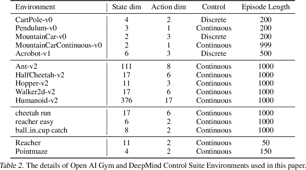 Figure 4 for Policy Information Capacity: Information-Theoretic Measure for Task Complexity in Deep Reinforcement Learning