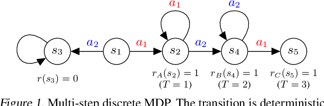 Figure 1 for Policy Information Capacity: Information-Theoretic Measure for Task Complexity in Deep Reinforcement Learning