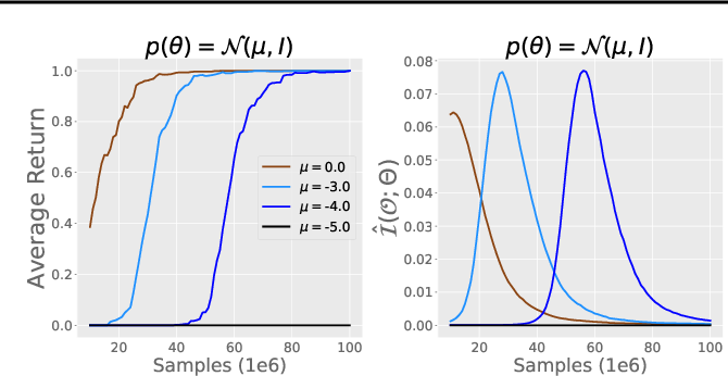 Figure 3 for Policy Information Capacity: Information-Theoretic Measure for Task Complexity in Deep Reinforcement Learning